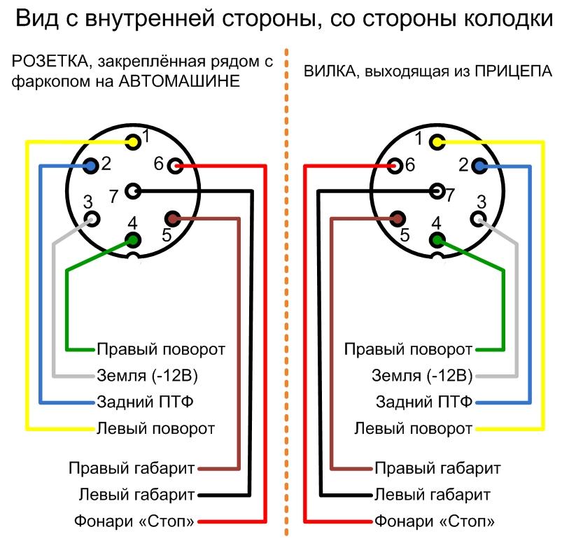 podklyuchenie rozetki farkopa - Схема подключения проводов фаркопа