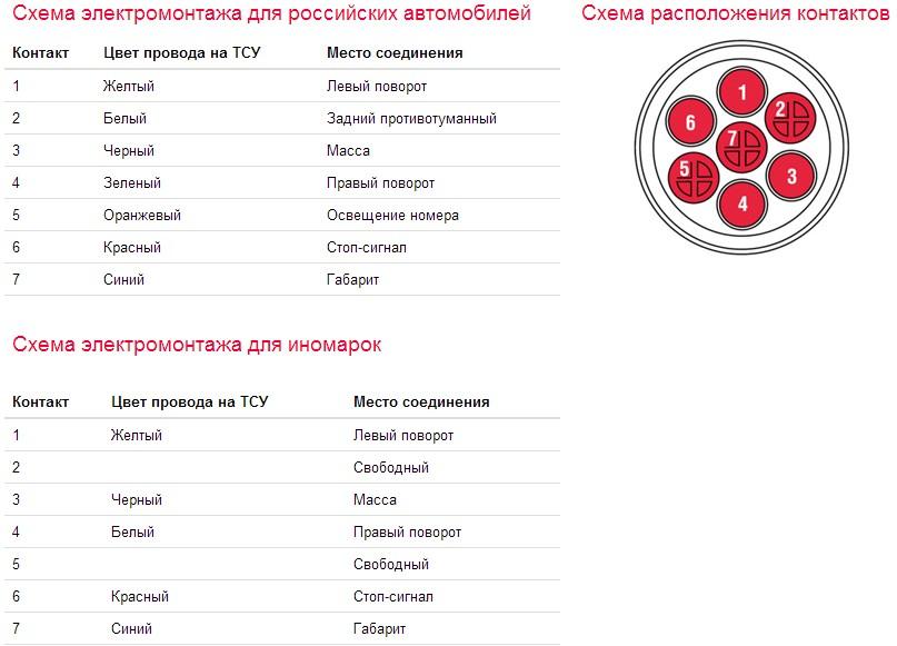 sxema rozetki farkopa - Схема подключения проводов фаркопа